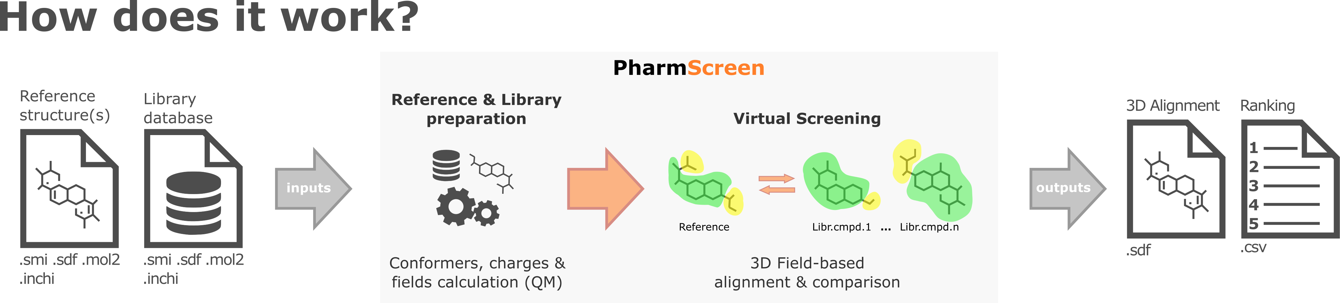 PharmScreen workflow